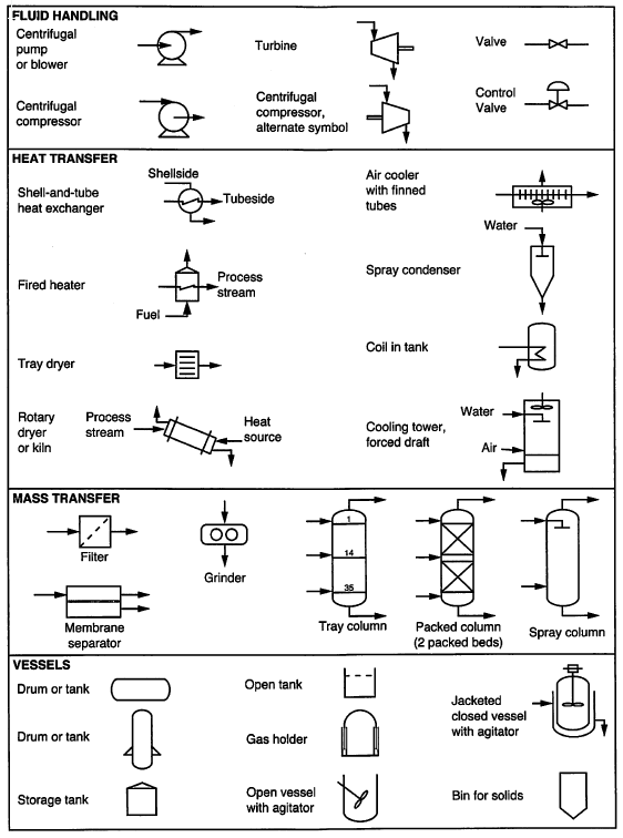 process fundamentals  u2014 introduction to chemical and