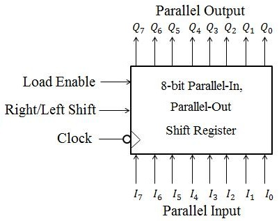 the challenge four- bit shift register the data is shifted until you change the operation figure 1 shows the block diagram of the 8 bit pipo shift register