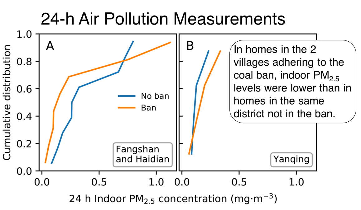 24-h Air Pollution Measurements
