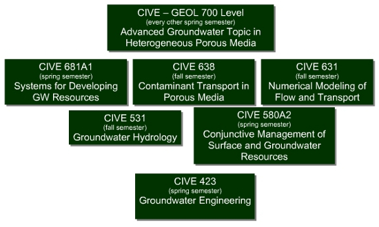 Groundwater_Classes