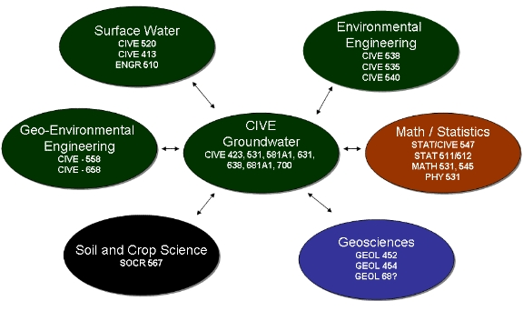 Complimentary Groundwater Classes