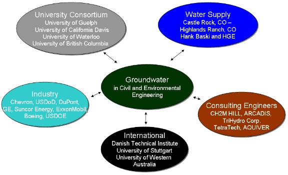 Groundwater Collaboration