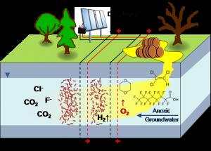bioelectrochemical water treatment diagram