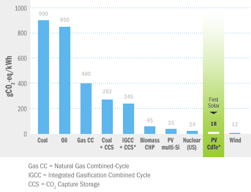 Lower carbon footprint than all conventional energy and other photovoltaic technologies