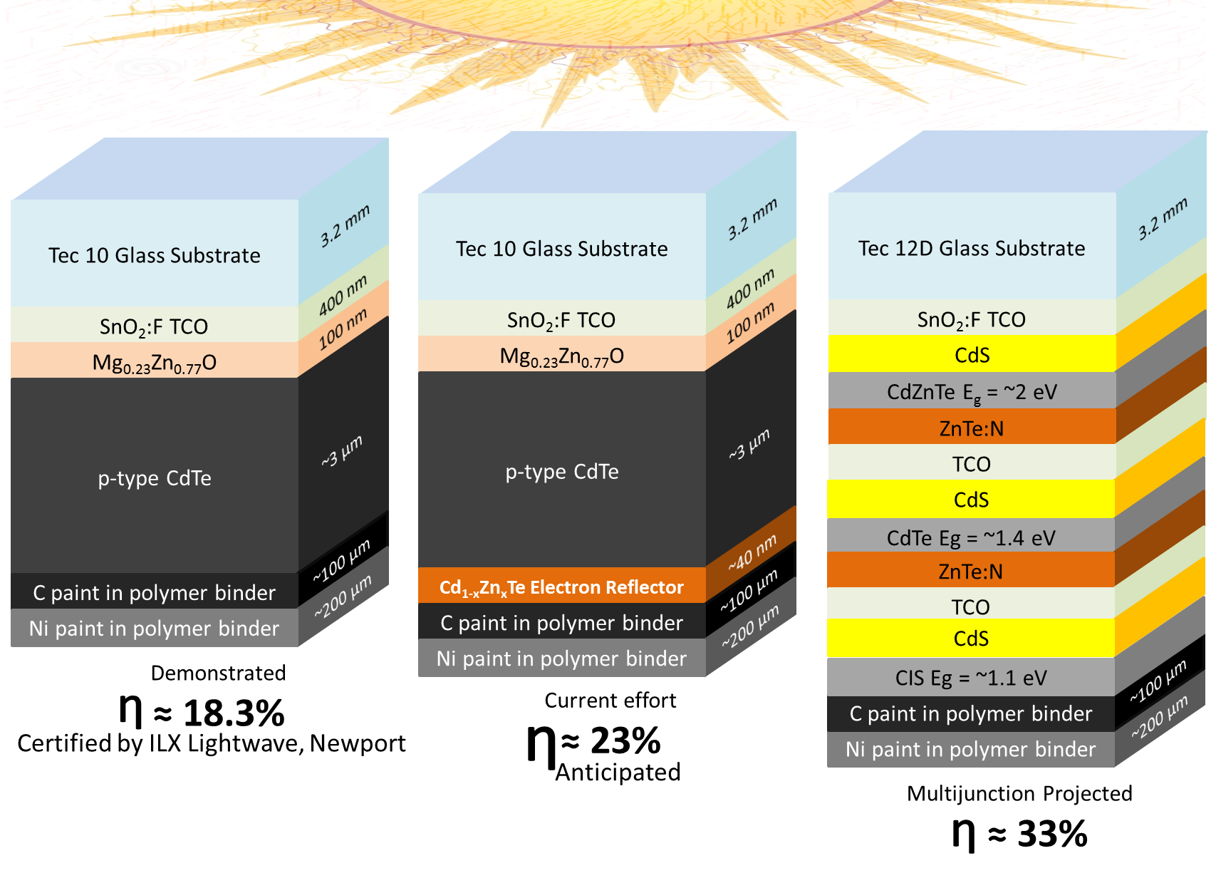 CSU NGPVs efficiency goals for CdTe based photovoltaics