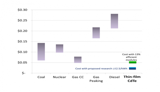 Cost of CdTe Thin-Film Solar vs Conventional Energy
