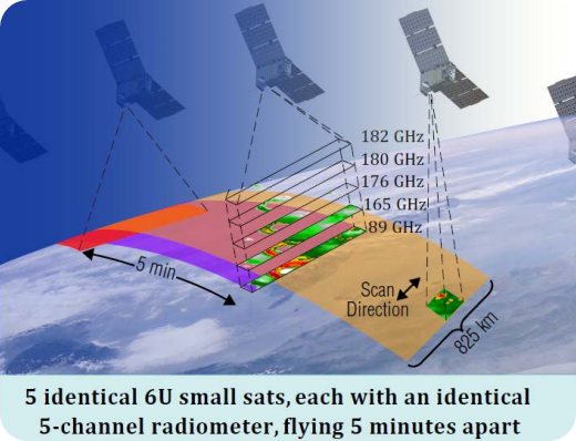 "Visualization of the CubeSat constellation strategy to obtain ""snapshots"" of the same storm, every five minutes. Graphic courtesy JPL"