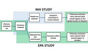 EPA NIH graphic