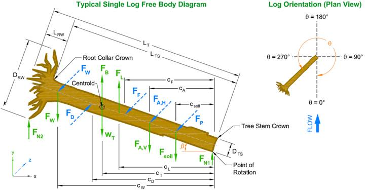 large wood structure stability analysis tool rh engr colostate edu