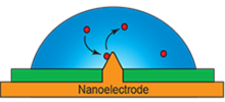 Fluctuations in Nanoscale Systems