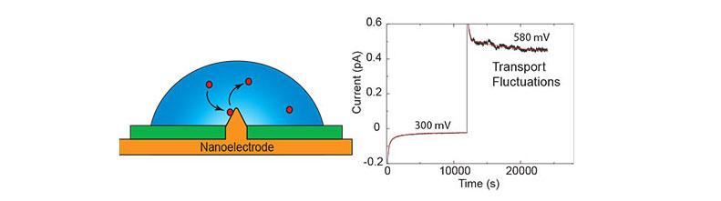 nanoelectrode